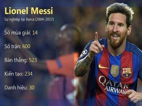 Tìm hiểu thông tin tiểu sử cầu thủ bóng đá Lionel Messi