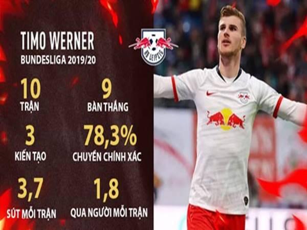 Manchester United sáng cửa chiêu mộ sát thủ ở Bundesliga