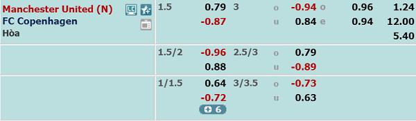 Tỷ lệ kèo giữa MU vs Copenhagen