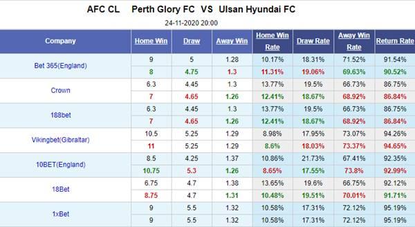 Kèo bóng đá giữa Perth Glory vs Ulsan Hyundai
