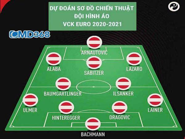 Sơ đồ đội hình Áo VCK Euro 2021