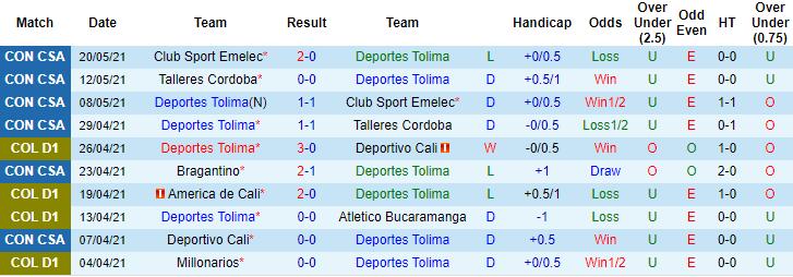 Nhận định kèo Deportes Tolima vs Bragantino1