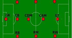 Các vị trí trong bóng đá là gì? Tìm hiểu chi tiết về các vị trí trong bóng đá